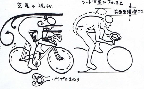 Aerodinamica giapponese