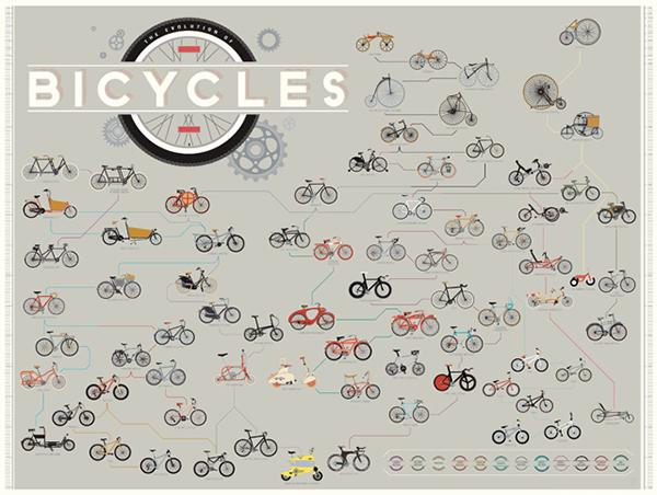 L'evoluzione delle bici