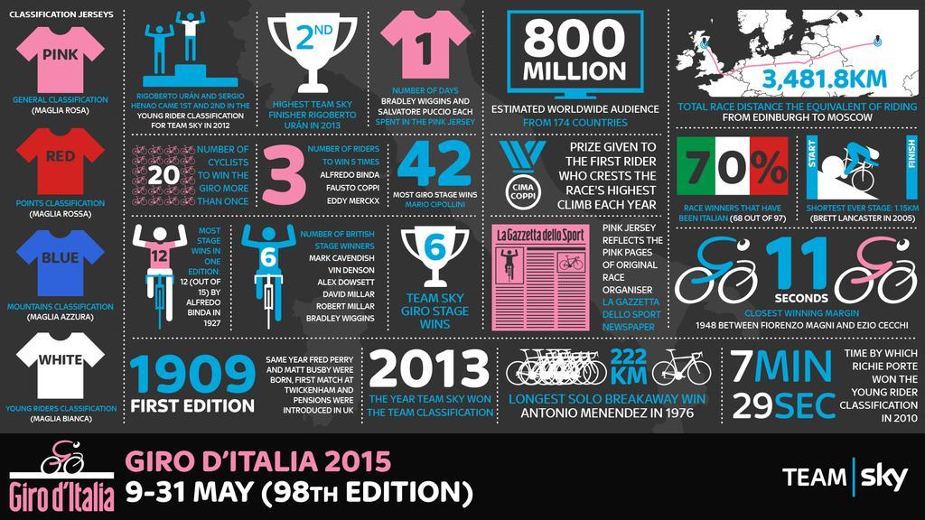 Il Giro d'Italia nell'infografica del Team Sky
