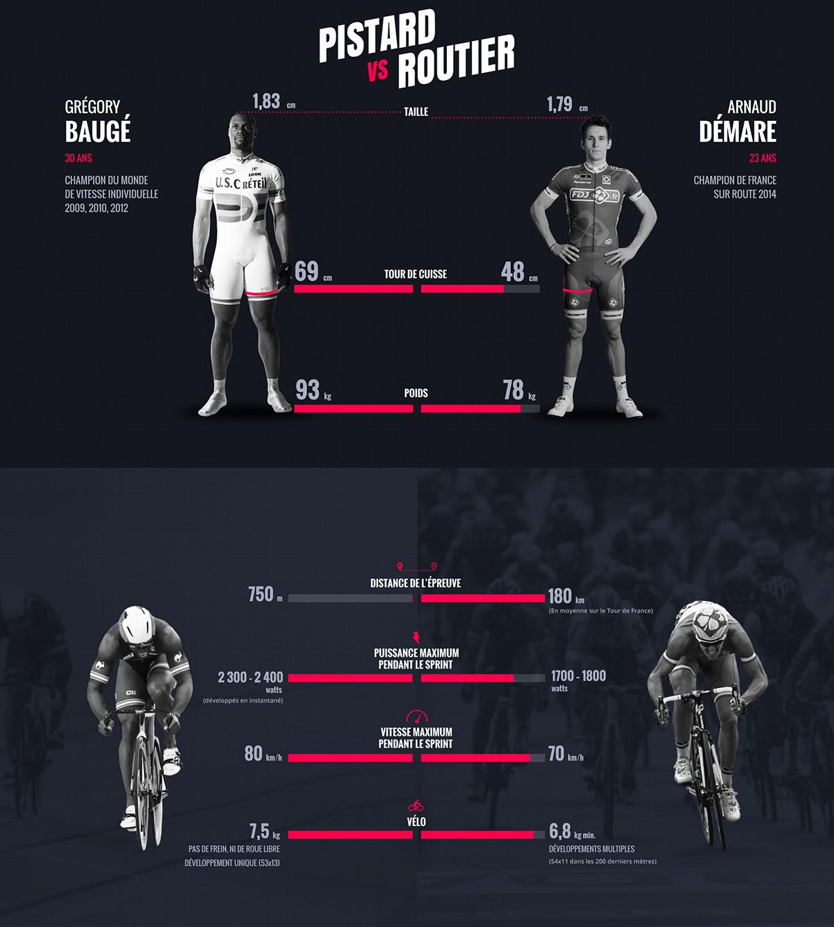 Le differenze tra pistard e ciclisti